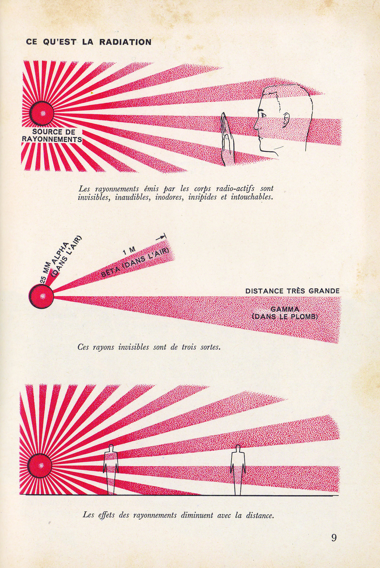 SciencesDuMonde_no97_1971_EnergieAtomique_la radiation